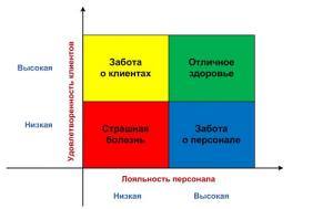 Матрица удовлетворенности клиентов и персонала